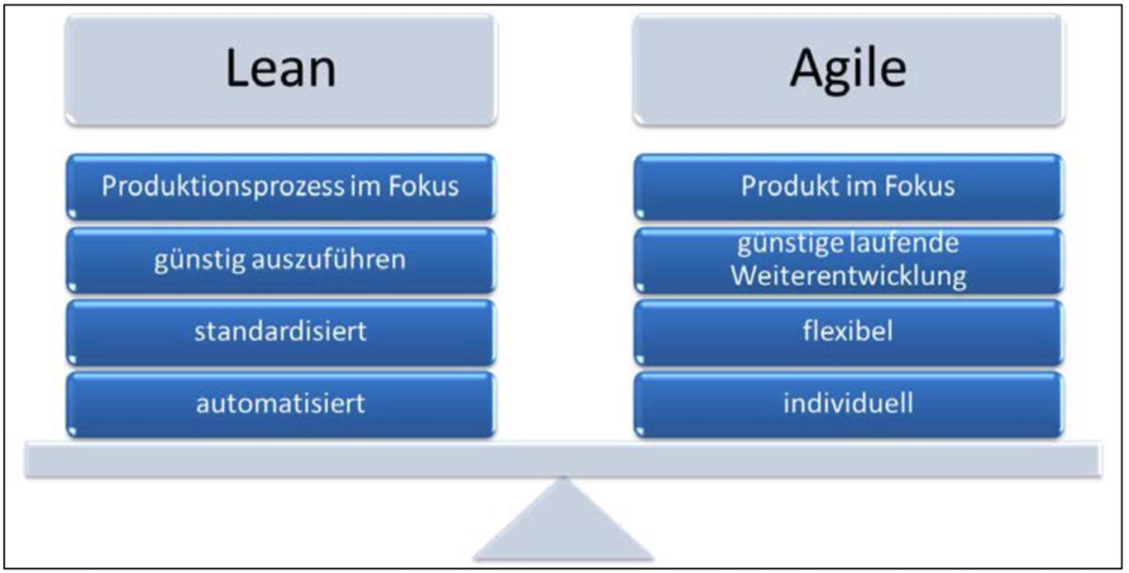 Lean vs. Agile