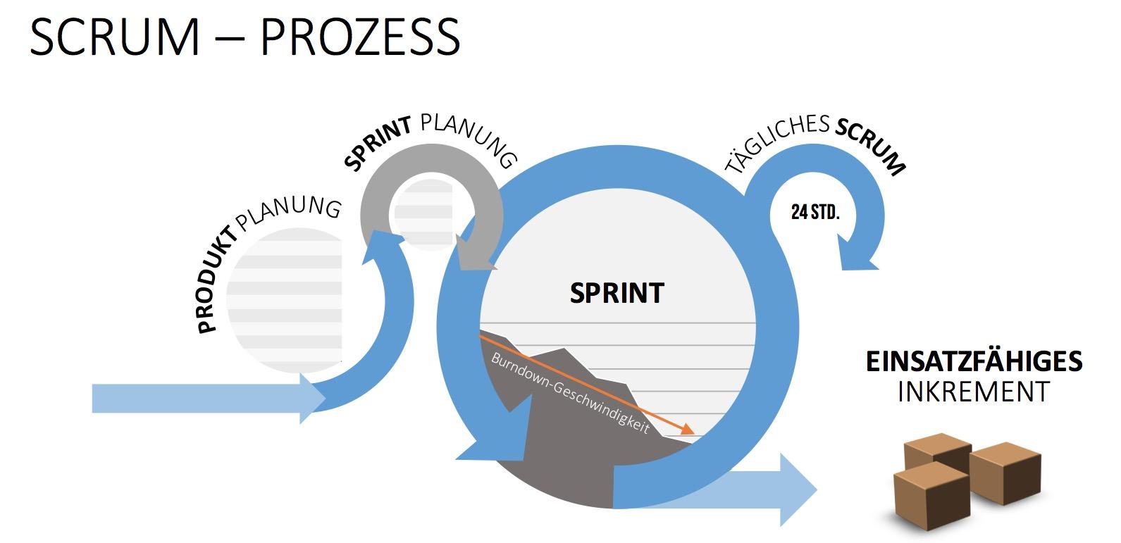 SCRUM_Prozess